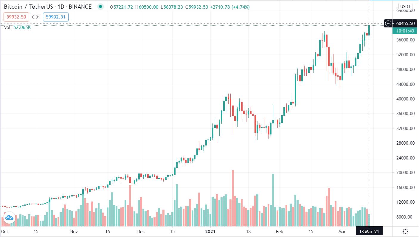 Bitcoin ath 60.000$