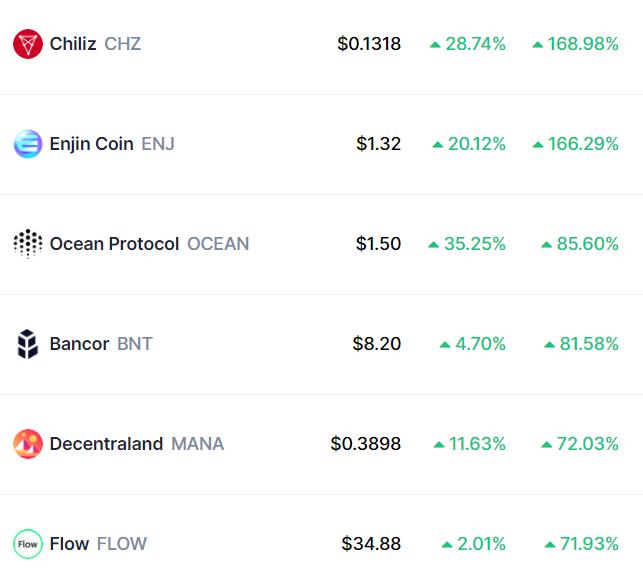 bu hafta en çok kazandıran kripto paralar