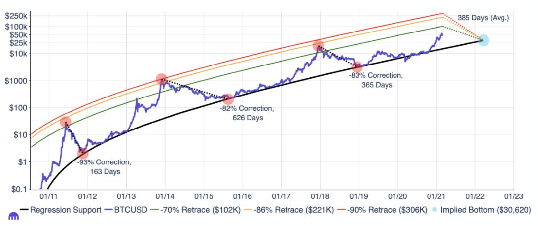 kraken bitcoin fiyat tahmini