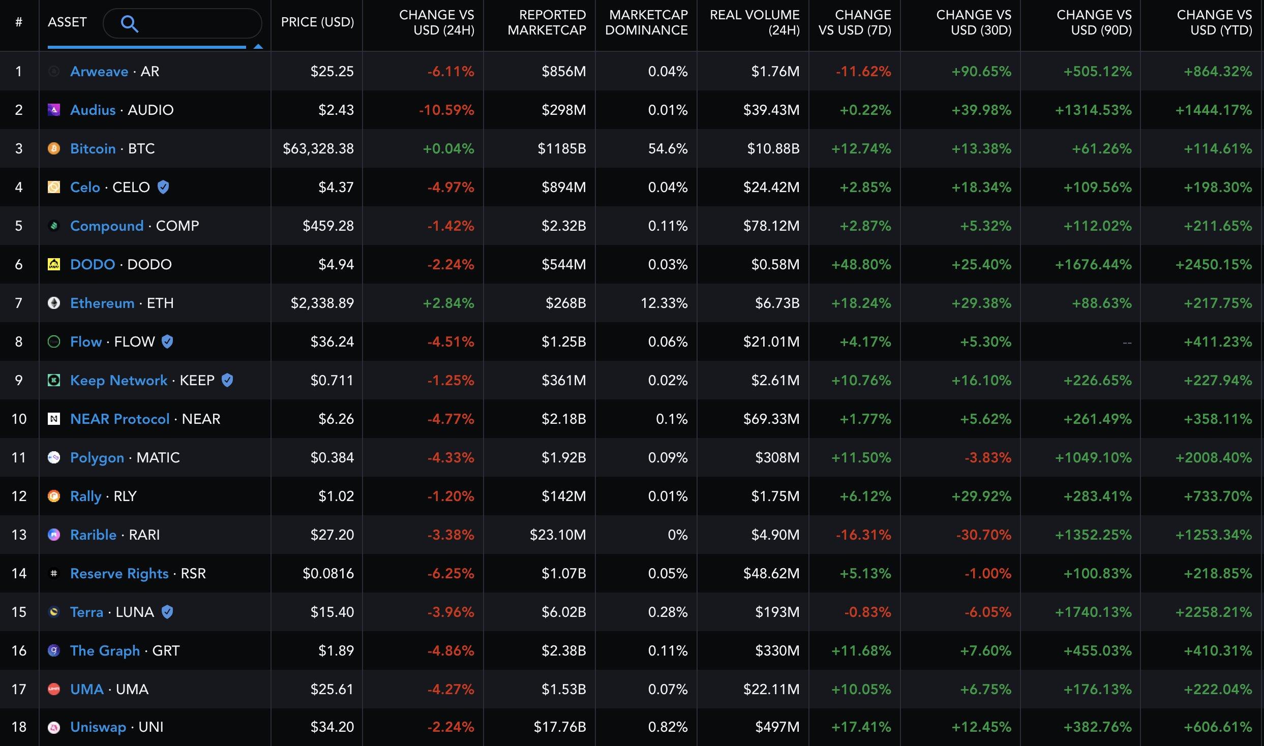 Coinbase ventures yatırım