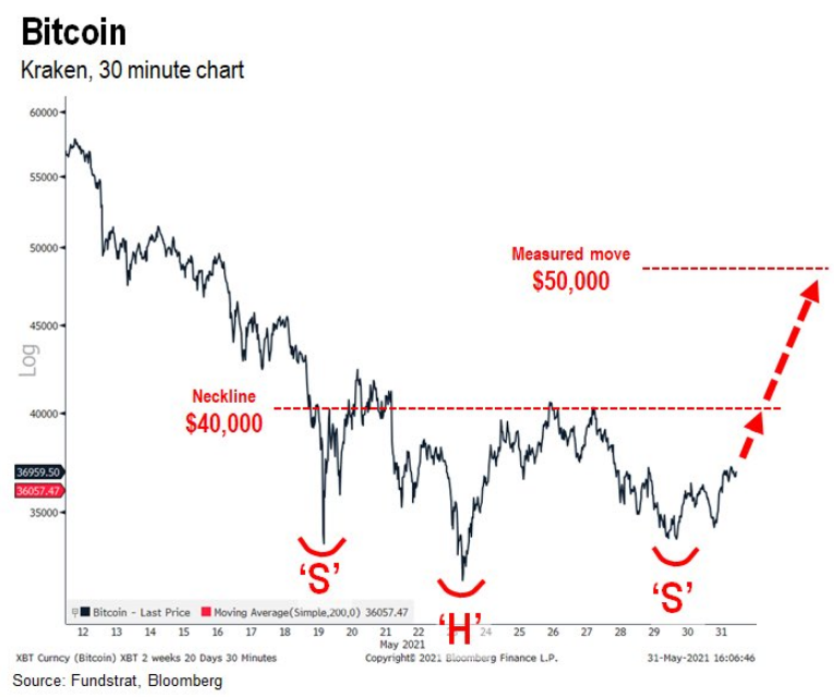 bitcoin-btc-fiyat-analizi-01-06-2021-