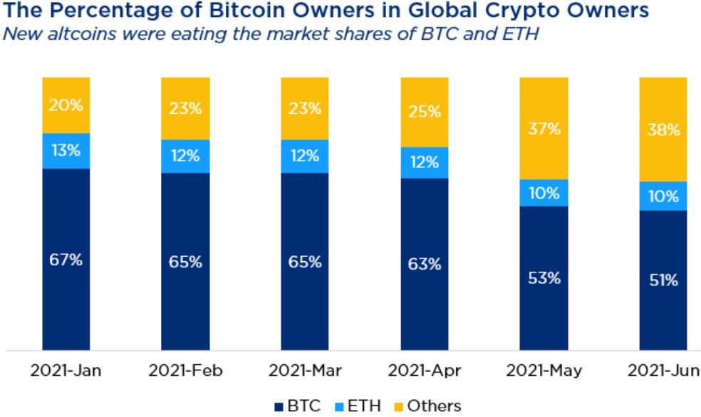 bitcoin-ethereum-altcoin