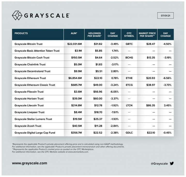 grayscale-altcoin-list