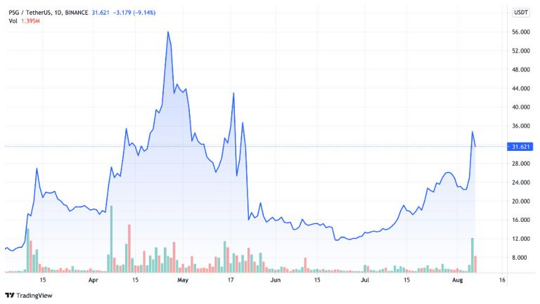 psg-fan-token-usdt-fiyat grafiği