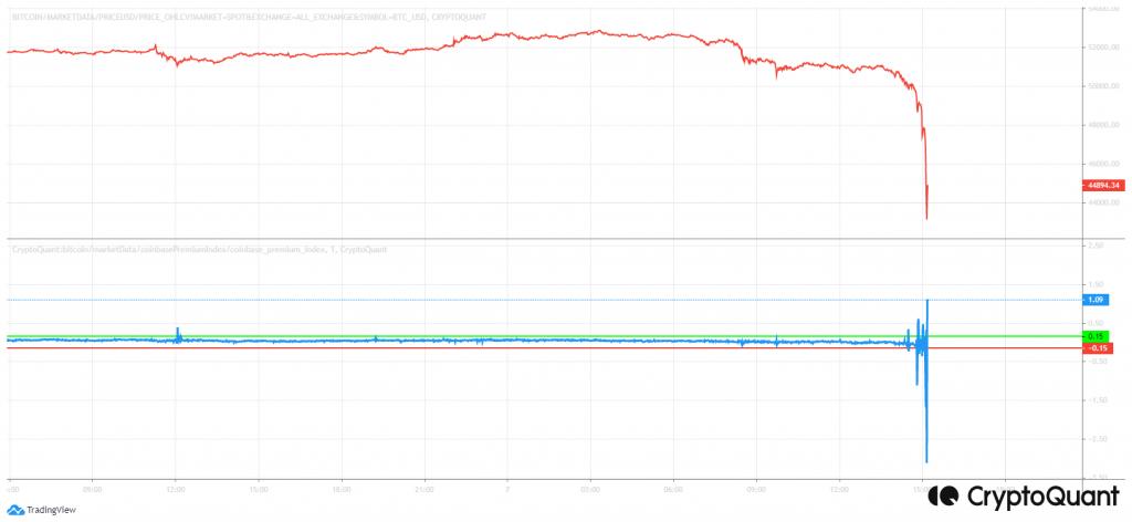 BTC_ Coinbase Premium Index Kurumsallar (2)
